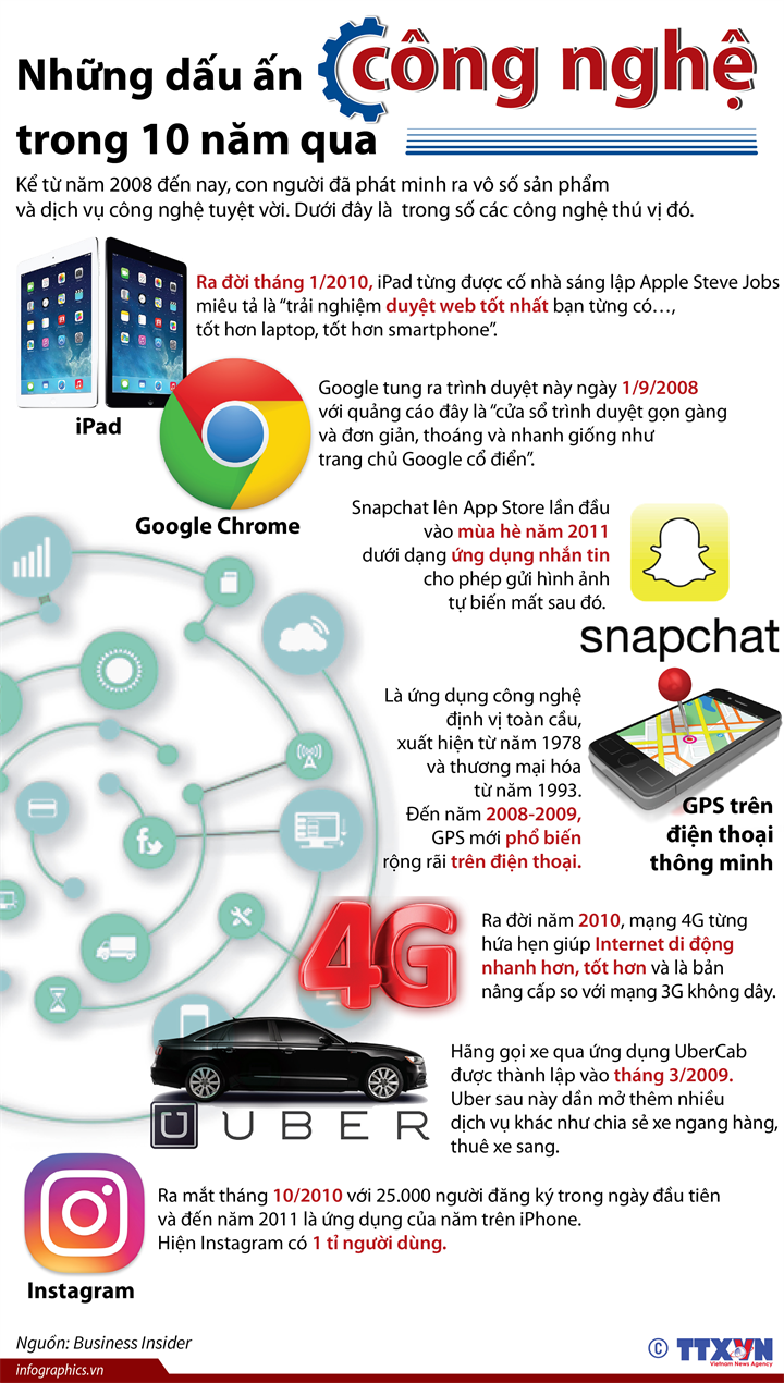 Những dấu ấn công nghệ trong 10 năm qua