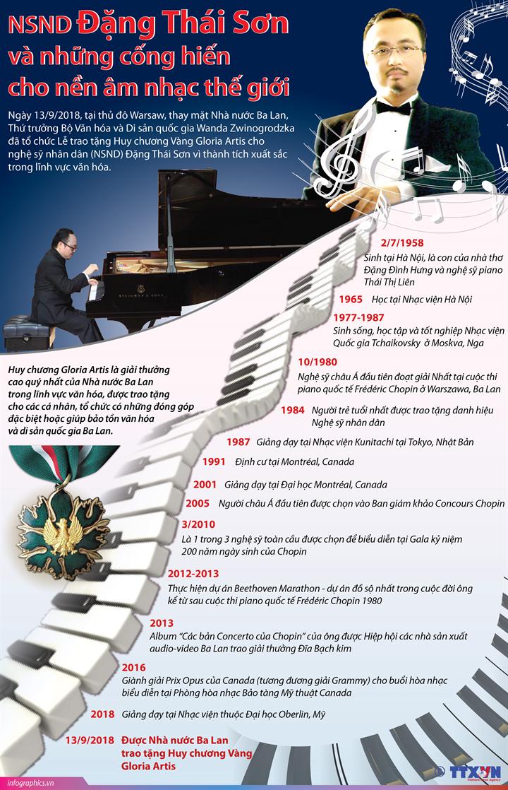 NSND Đặng Thái Sơn và những cống hiến cho nền âm nhạc thế giới