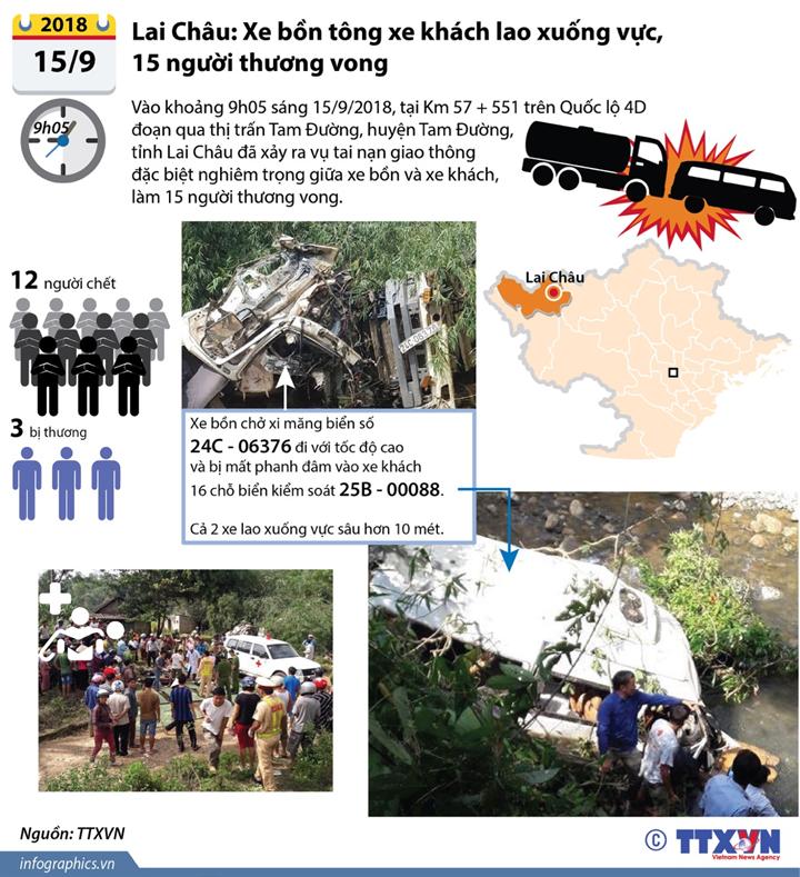 Lai Châu: Xe bồn tông xe khách lao xuống vực, 15 người thương vong
