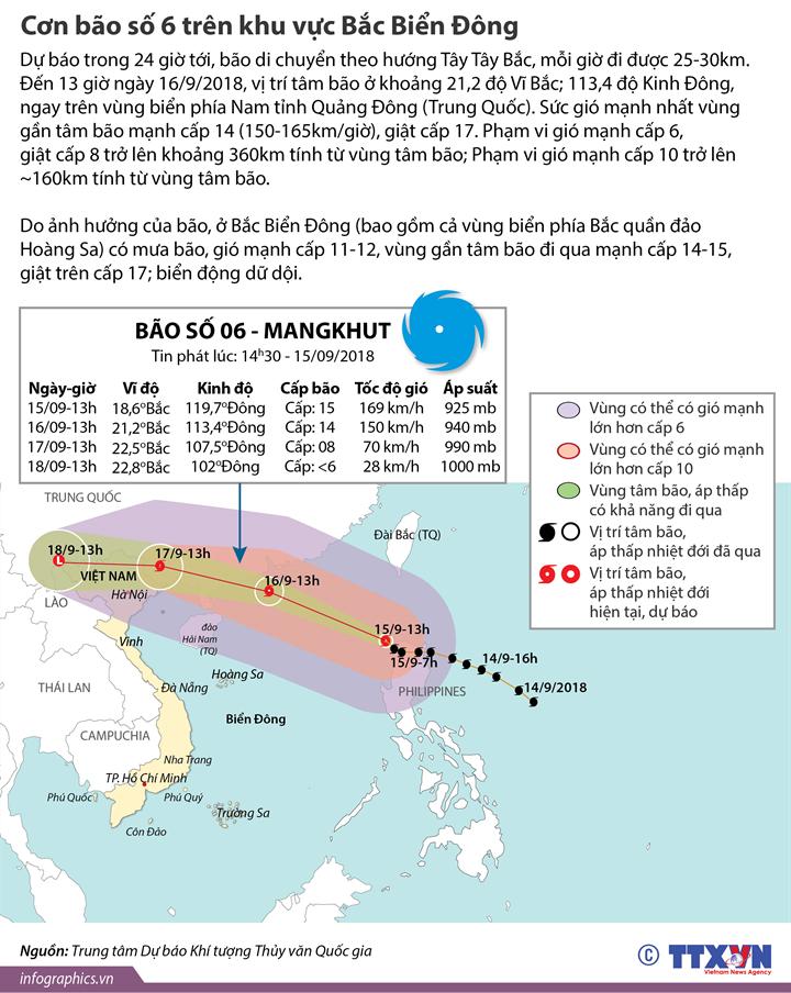 Cơn bão số 6 trên khu vực Bắc Biển Đông