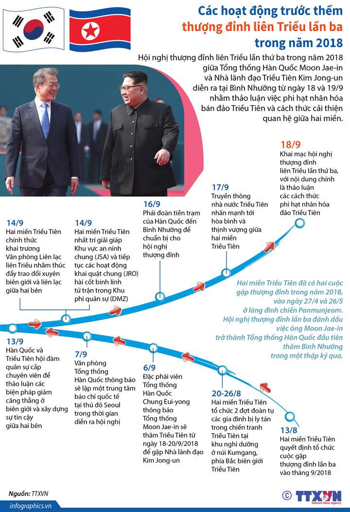 Các hoạt động trước thềm thượng đỉnh liên Triều lần ba trong năm 2018