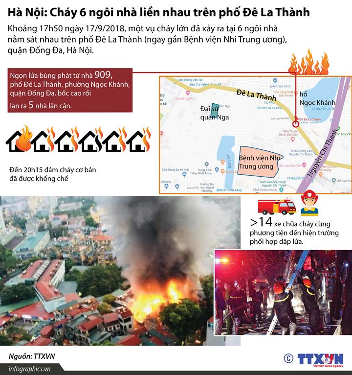 Hà Nội: Cháy 6 ngôi nhà liền nhau  trên phố Đê La Thành