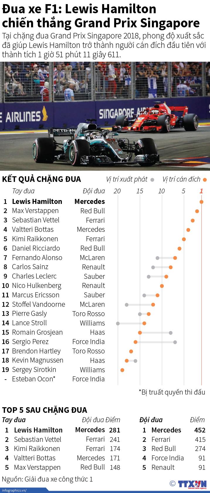 Đua xe F1: Lewis Hamilton chiến thắng Grand Prix Singapore