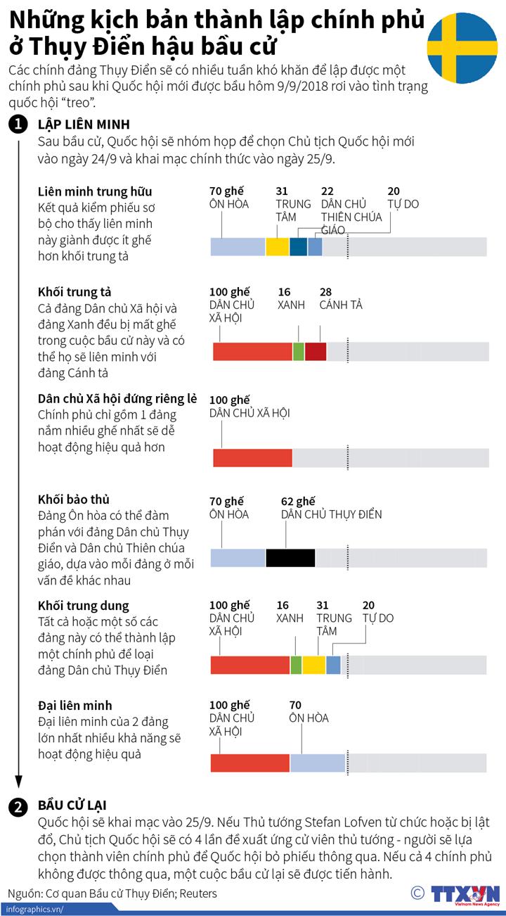 Những kịch bản thành lập chính phủ ở Thụy Điển hậu bầu cử