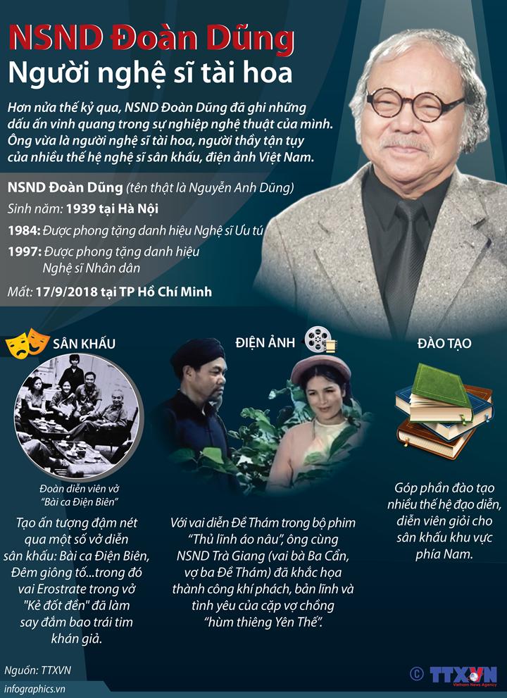 NSND Đoàn Dũng - Người nghệ sĩ tài hoa