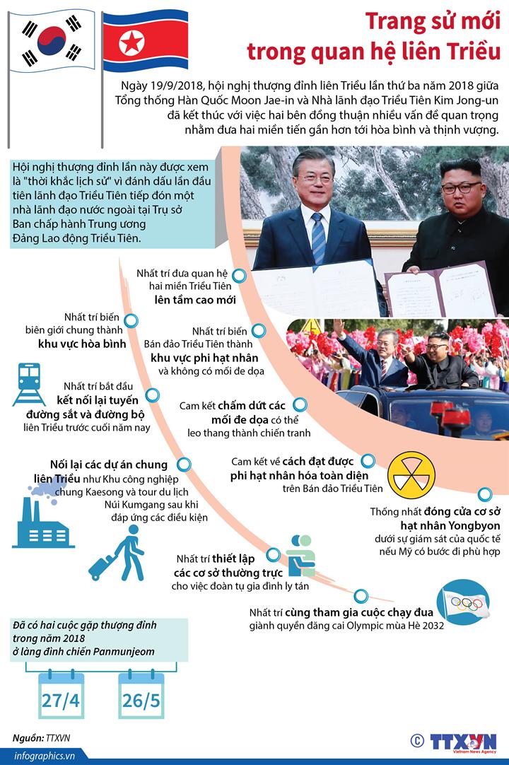 Trang sử mới trong quan hệ liên Triều
