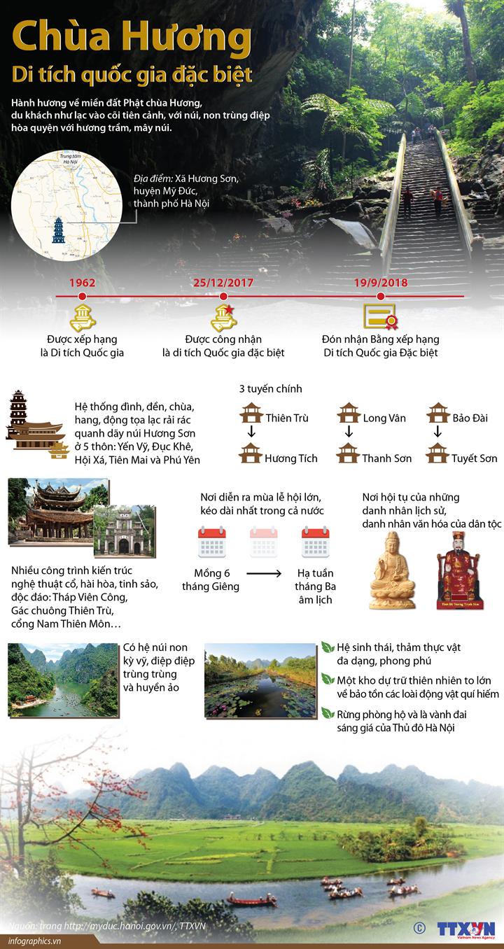 Chùa Hương - Di tích quốc gia đặc biệt