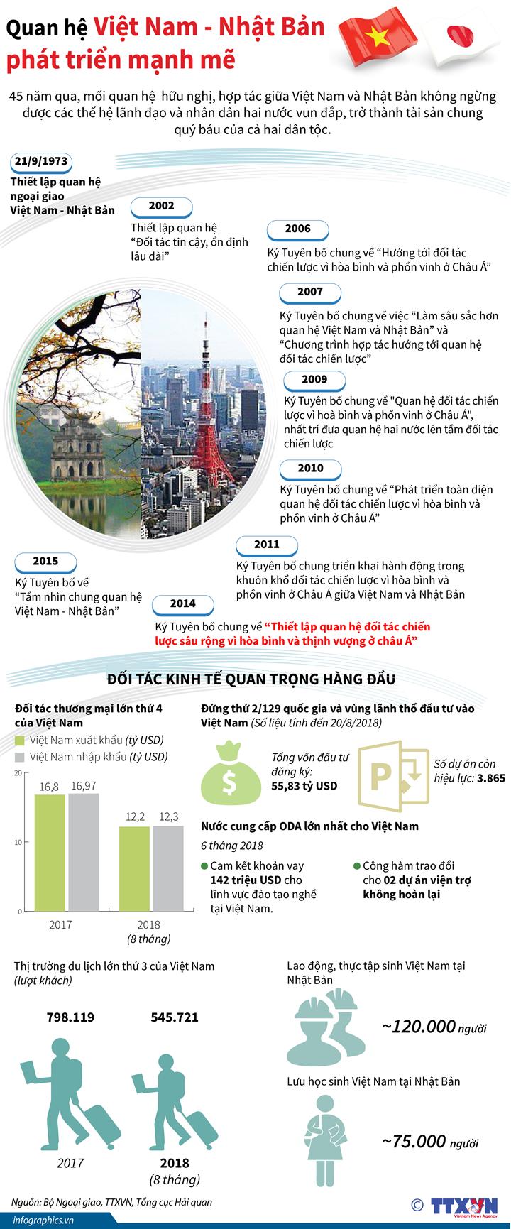 Quan hệ Việt Nam - Nhật Bản phát triển mạnh mẽ