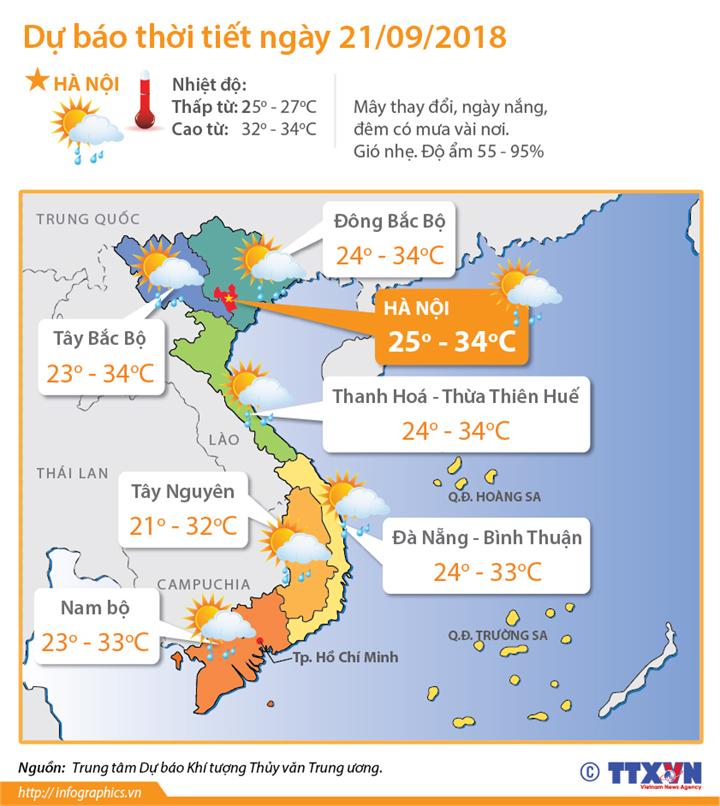 Dự báo thời tiết ngày 21/9: Bắc Bộ và Bắc miền Trung nhiệt độ tăng cao