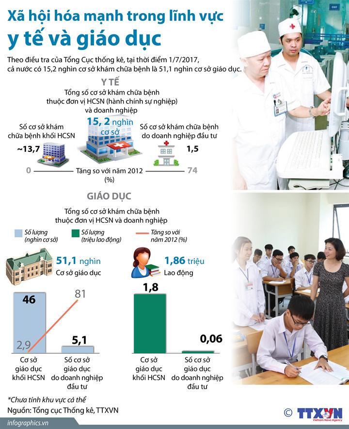 Xã hội hóa mạnh trong lĩnh vực y tế và giáo dục