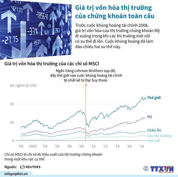 Giá trị vốn hóa thị trường của chứng khoán toàn cầu