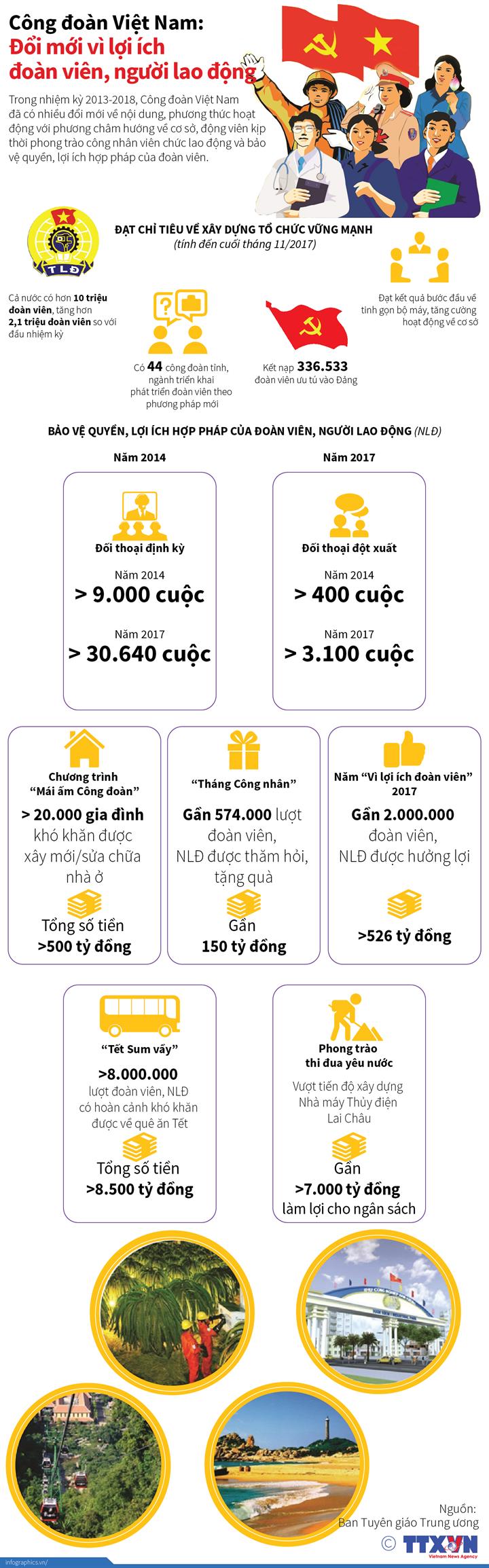 Công đoàn Việt Nam:  Đổi mới vì lợi ích đoàn viên, người lao động