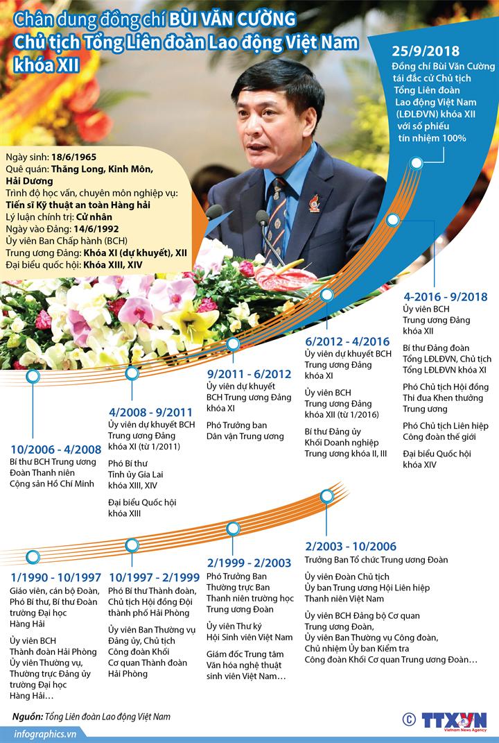 Chân dung đồng chí Bùi Văn Cường - Chủ tịch Tổng Liên đoàn Lao động Việt Nam khóa XII
