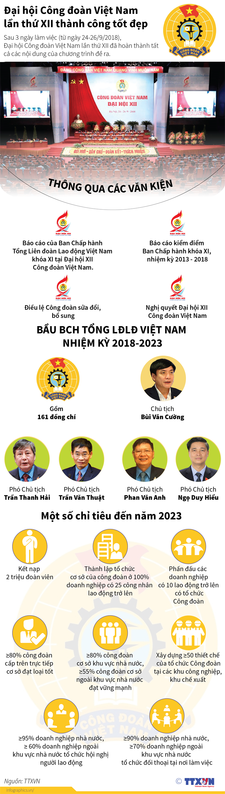 Đại hội Công đoàn Việt Nam lần thứ XII thành công tốt đẹp