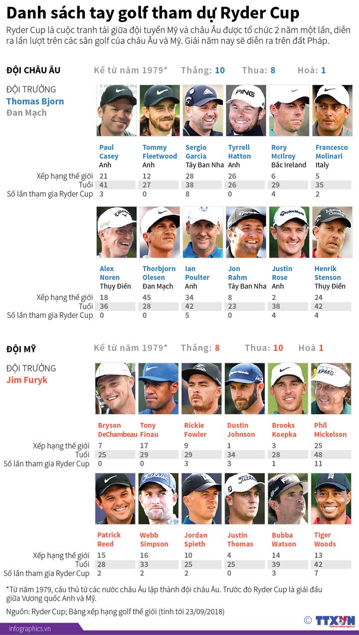 Danh sách tay golf tham dự Ryder Cup