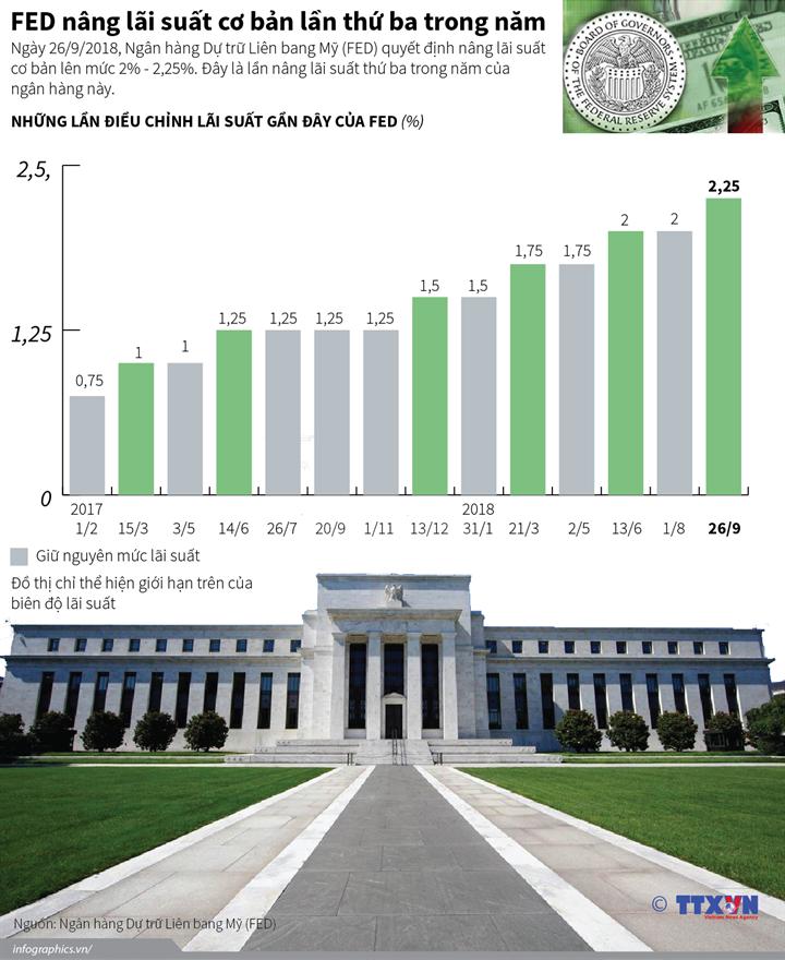 FED nâng lãi suất cơ bản lần thứ ba trong năm