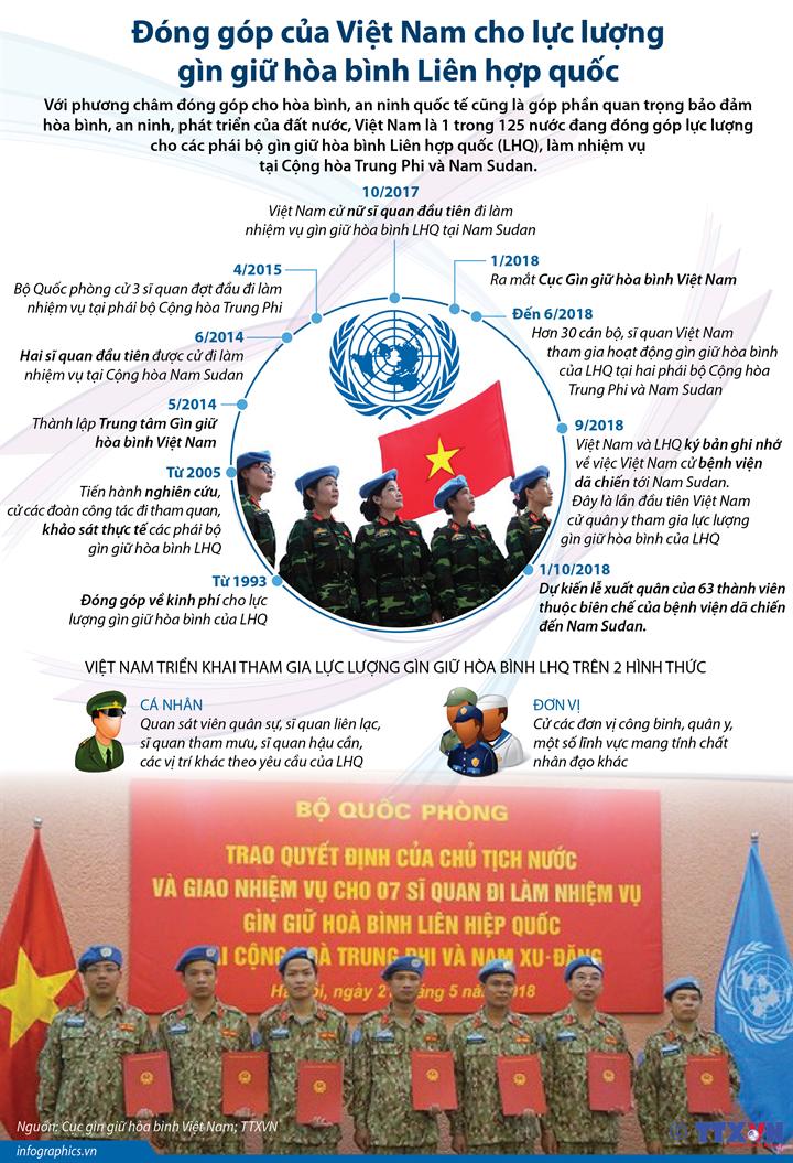 Đóng góp của Việt Nam cho lực lượng gìn giữ hòa bình Liên hợp quốc