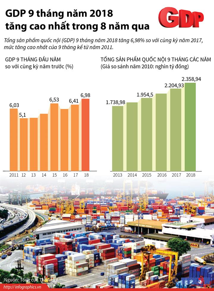 GDP 9 tháng năm 2018 tăng cao nhất trong 8 năm qua