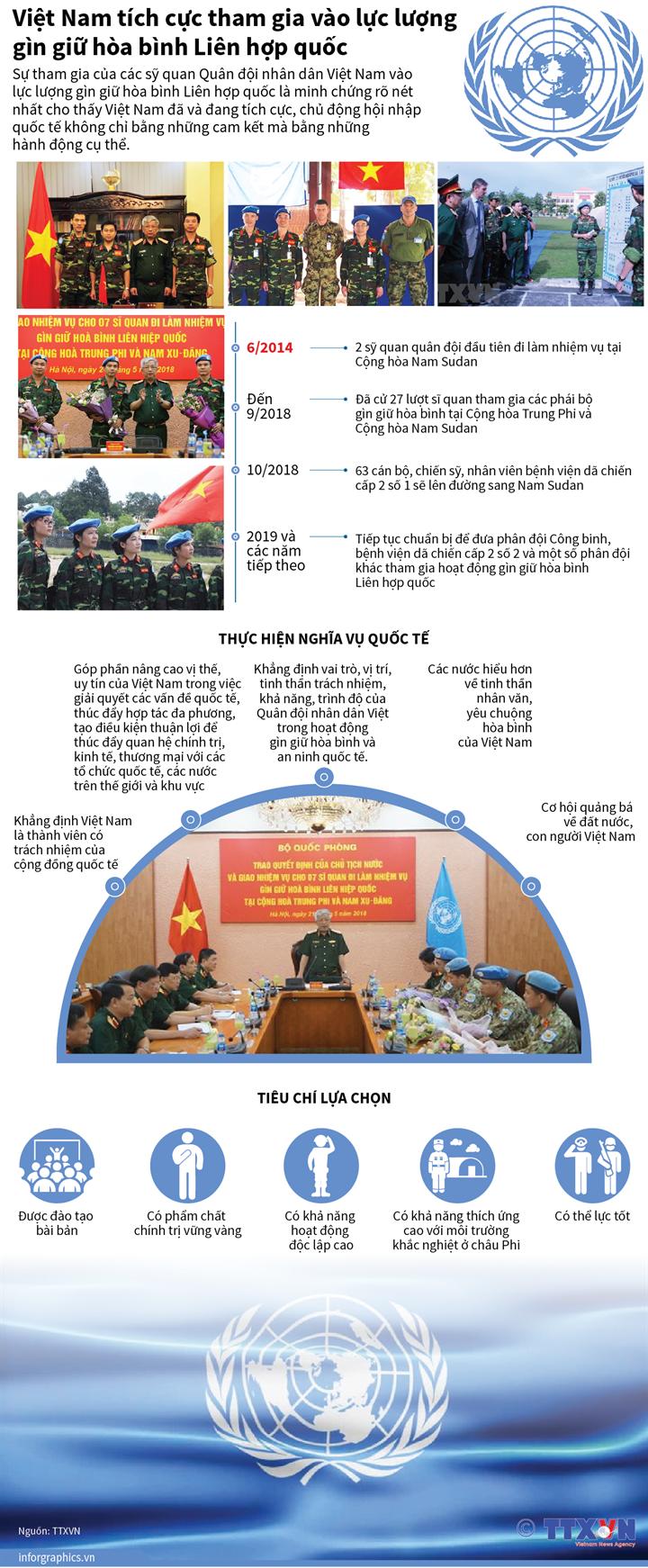 Việt Nam tích cực tham gia vào lực lượng gìn giữ hòa bình của Liên hợp quốc