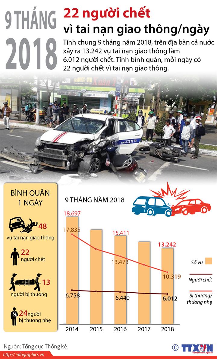 9 tháng năm 2018, 22 người chết vì tai nạn giao thông/ngày