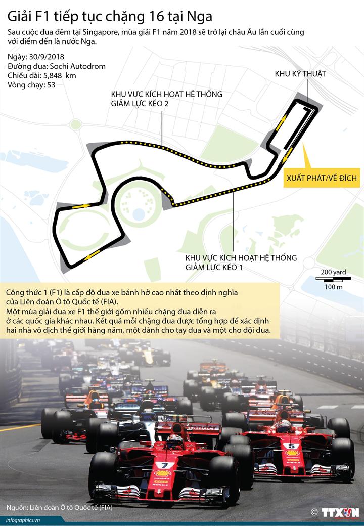 Giải F1 tiếp tục chặng 16 tại Nga