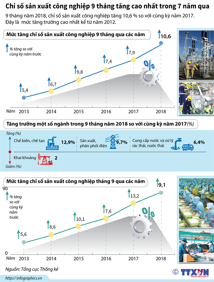Chỉ số sản xuất công nghiệp 9 tháng tăng cao nhất trong 7 năm qua