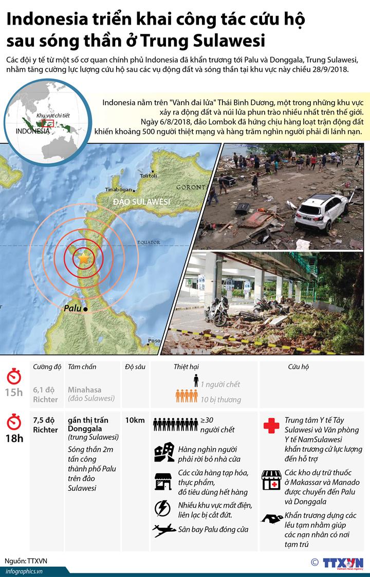 Indonesia triển khai công tác cứu hộ sau sóng thần ở Trung Sulawesi