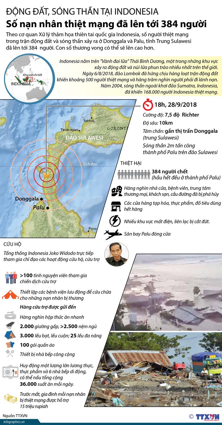 Động đất, sóng thần tại Indonesia: Số nạn nhân thiệt mạng đã lên tới 384 người