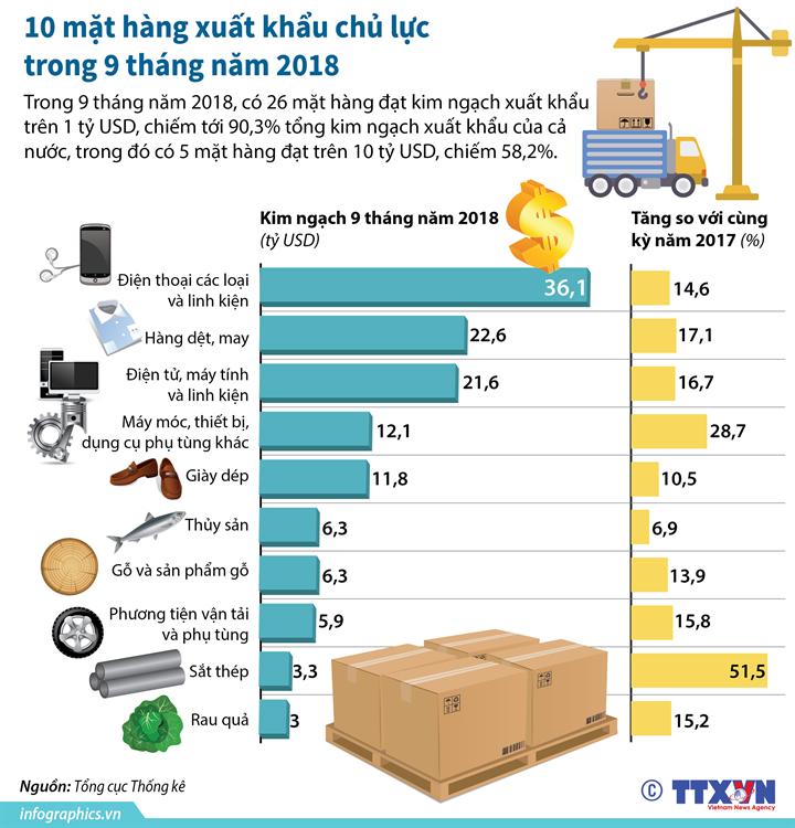10 mặt hàng xuất khẩu chủ lực trong 9 tháng năm 2018