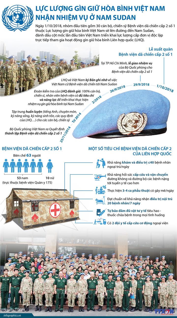 Lực lượng gìn giữ hòa bình Việt Nam nhận nhiệm vụ ở Nam Sudan