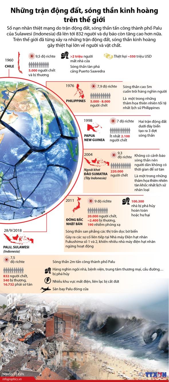 Những trận động đất, sóng thần kinh hoàng trên thế giới