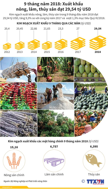 9 tháng năm 2018: Xuất khẩu  nông, lâm, thủy sản đạt 29,54 tỷ USD