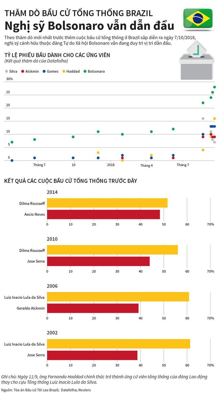 Thăm dò bầu cử tổng thống Brazil: Nghị sỹ Bolsonaro vẫn dẫn đầu
