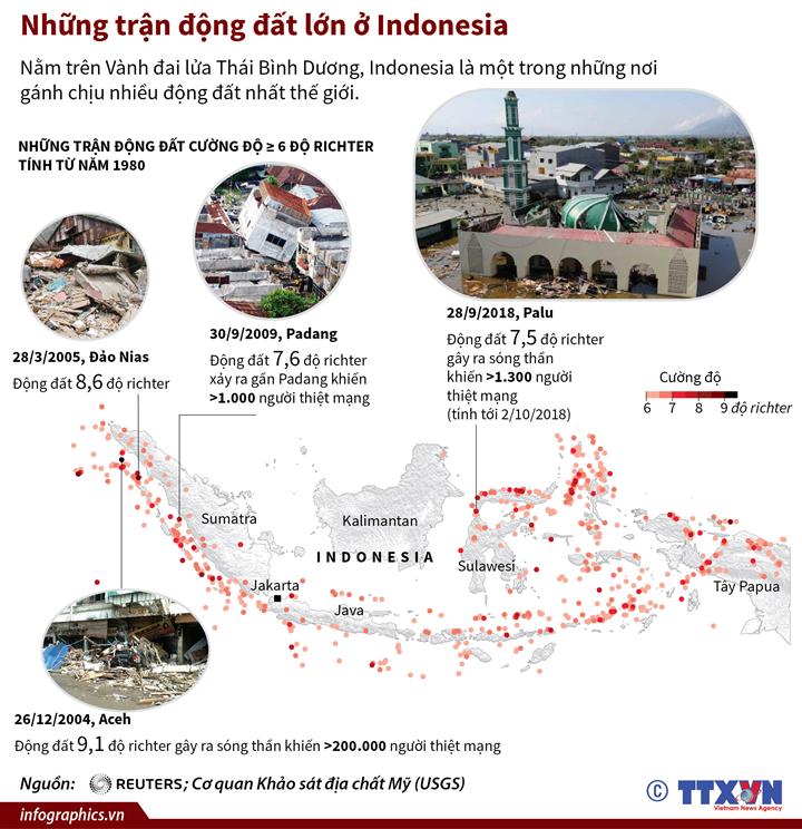 Những trận động đất lớn ở Indonesia