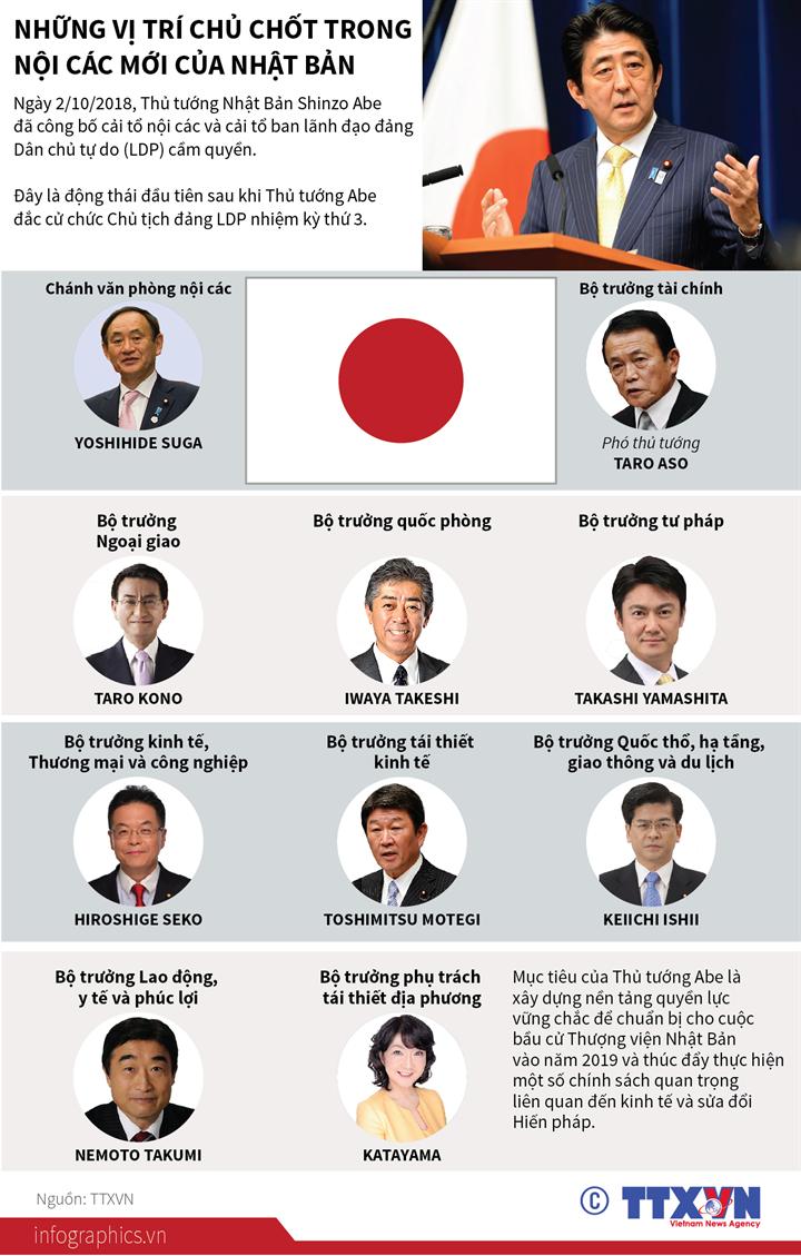 Những vị trí chủ chốt trong nội các mới của Nhật Bản