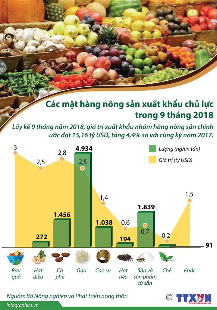 Các mặt hàng nông sản xuất khẩu chủ lực trong 9 tháng 2018