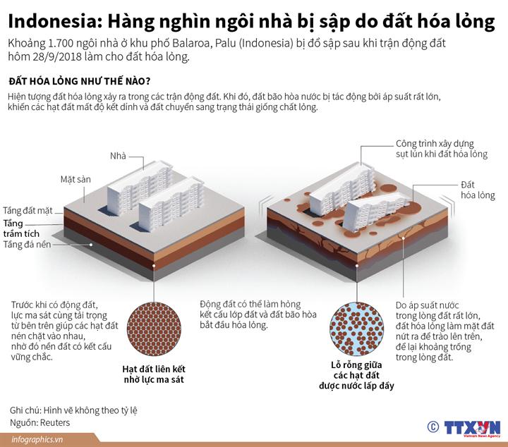 Indonesia: Hàng nghìn ngôi nhà bị sập do đất hóa lỏng