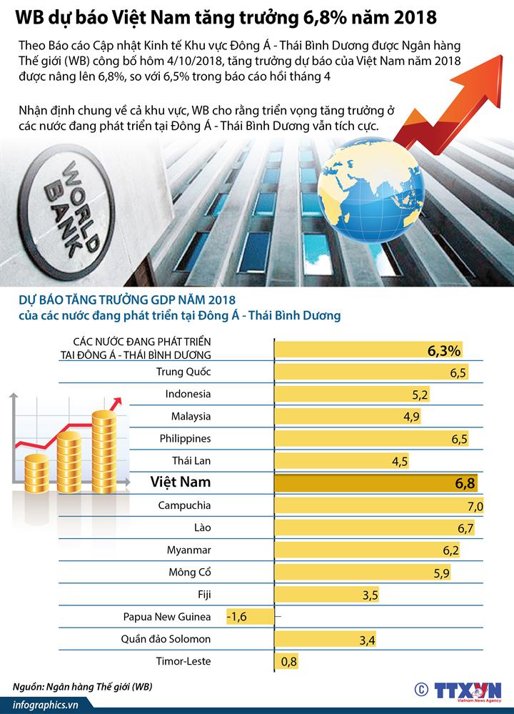 WB dự báo Việt Nam tăng trưởng 6,8% năm 2018