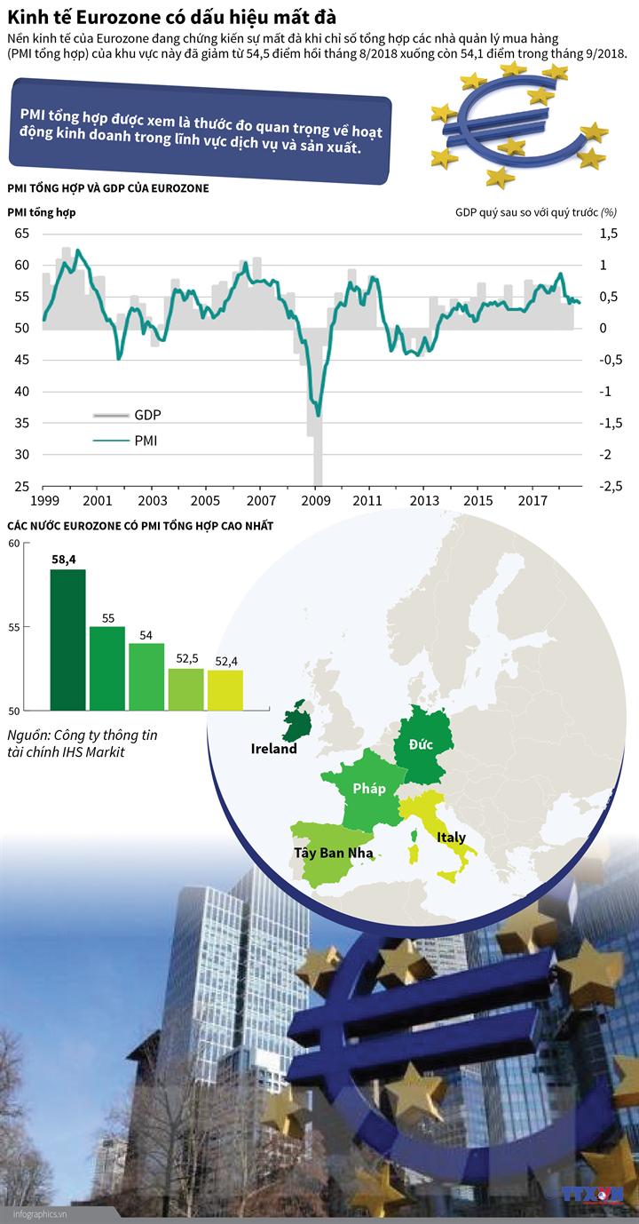 Kinh tế Eurozone có dấu hiệu mất đà