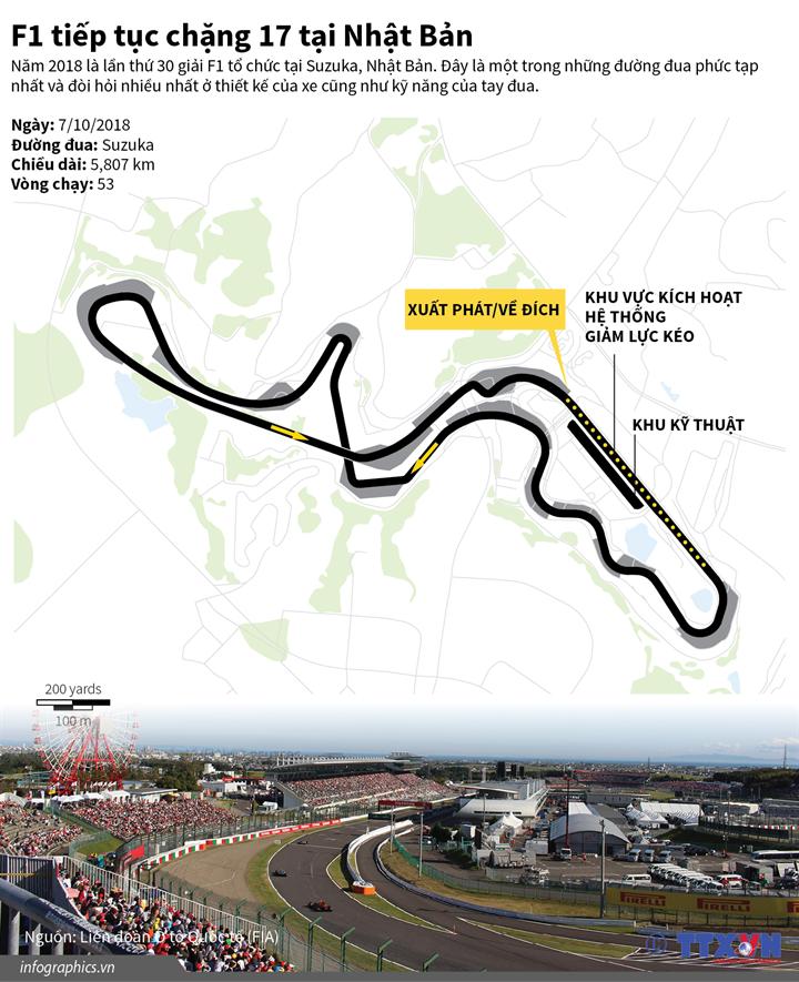 F1 tiếp tục chặng 17 tại Nhật Bản