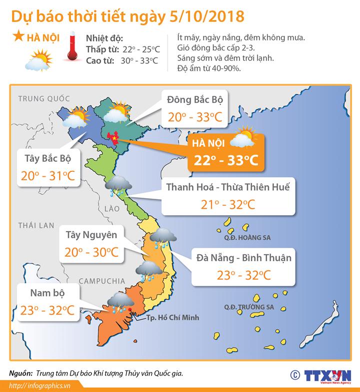 Dự báo thời tiết ngày 5/10/2018: Bắc Bộ sáng và đêm trời lạnh