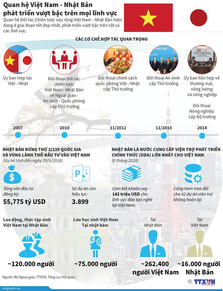 Quan hệ Việt Nam - Nhật Bản phát triển vượt bậc trên mọi lĩnh vực