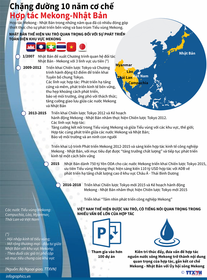 Chặng đường 10 năm cơ chế Hợp tác Mekong-Nhật Bản