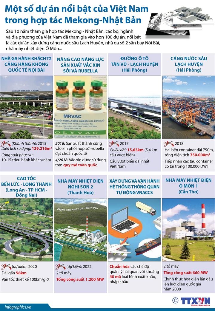 Một số dự án nổi bật của Việt Nam trong hợp tác Mekong-Nhật Bản