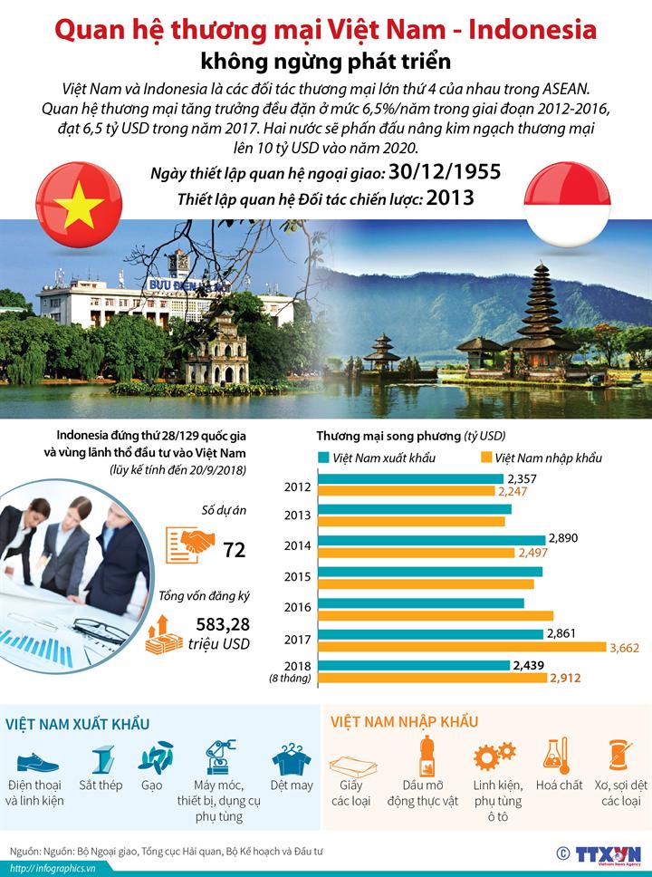 Quan hệ thương mại Việt Nam - Indonesia không ngừng phát triển