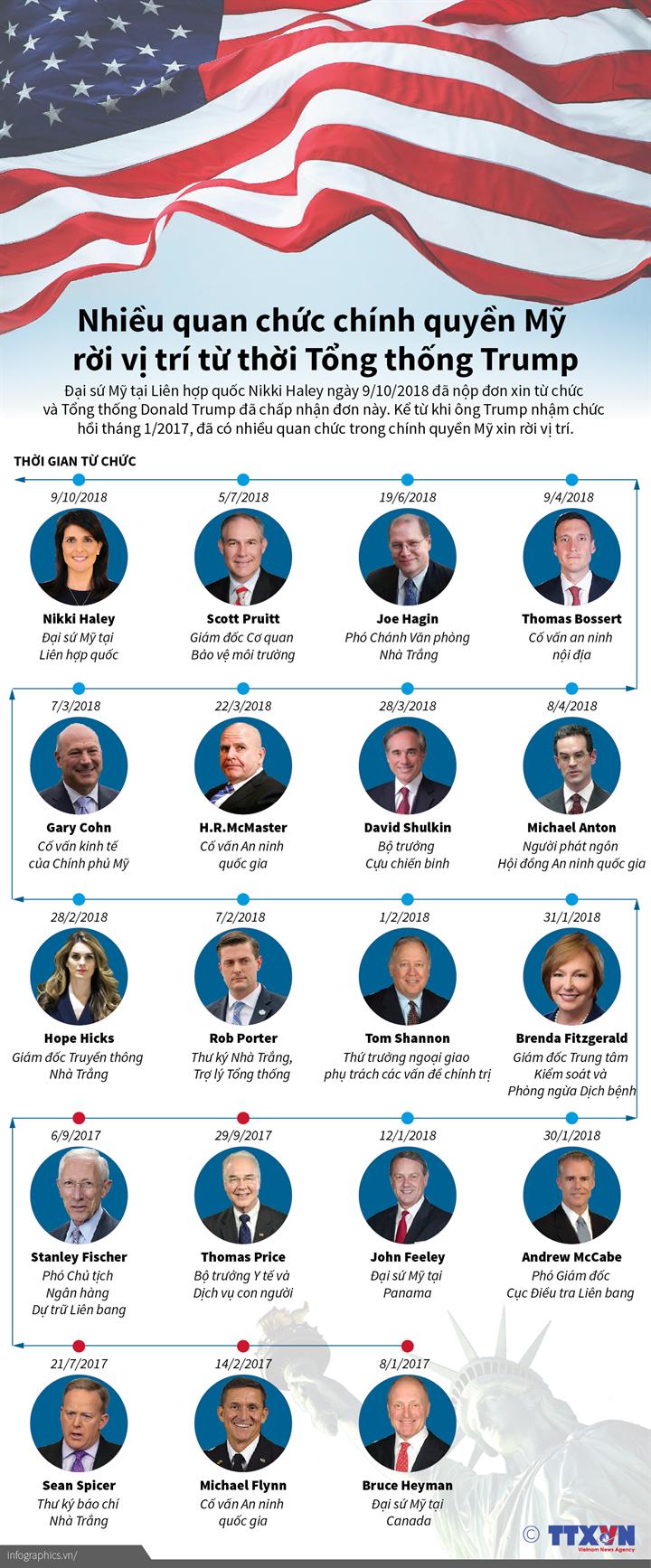 Nhiều quan chức chính quyền Mỹ rời vị trí từ thời Tổng thống Trump