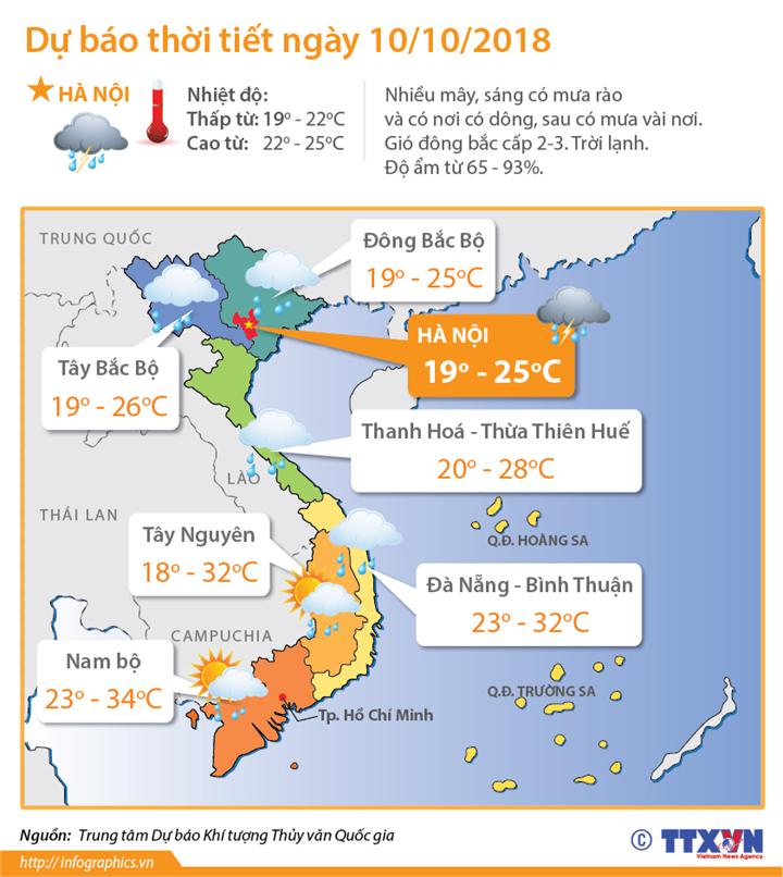 Dự báo thời tiết ngày 10/10/2018: Bắc Bộ và Thanh Hoá có mưa to, dông mạnh