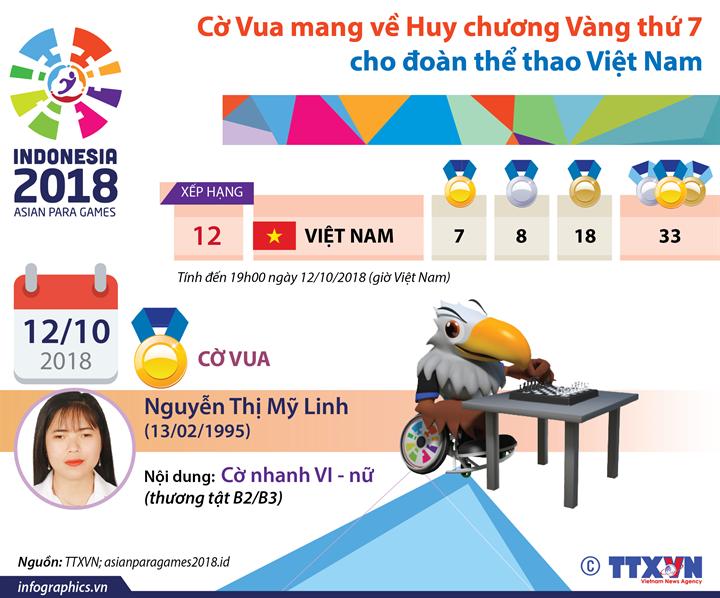 Cờ Vua mang về Huy chương Vàng thứ 7  cho đoàn thể thao Việt Nam