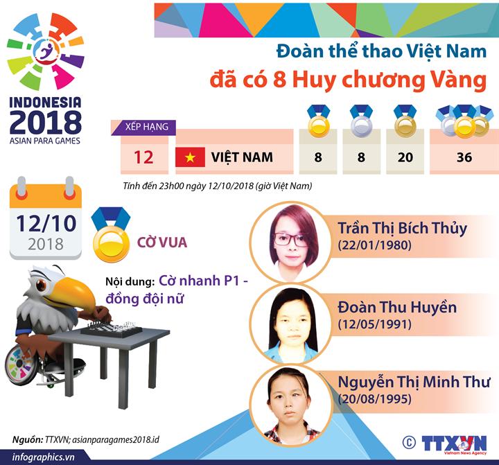 Đoàn thể thao Việt Nam đã có 8 HCV