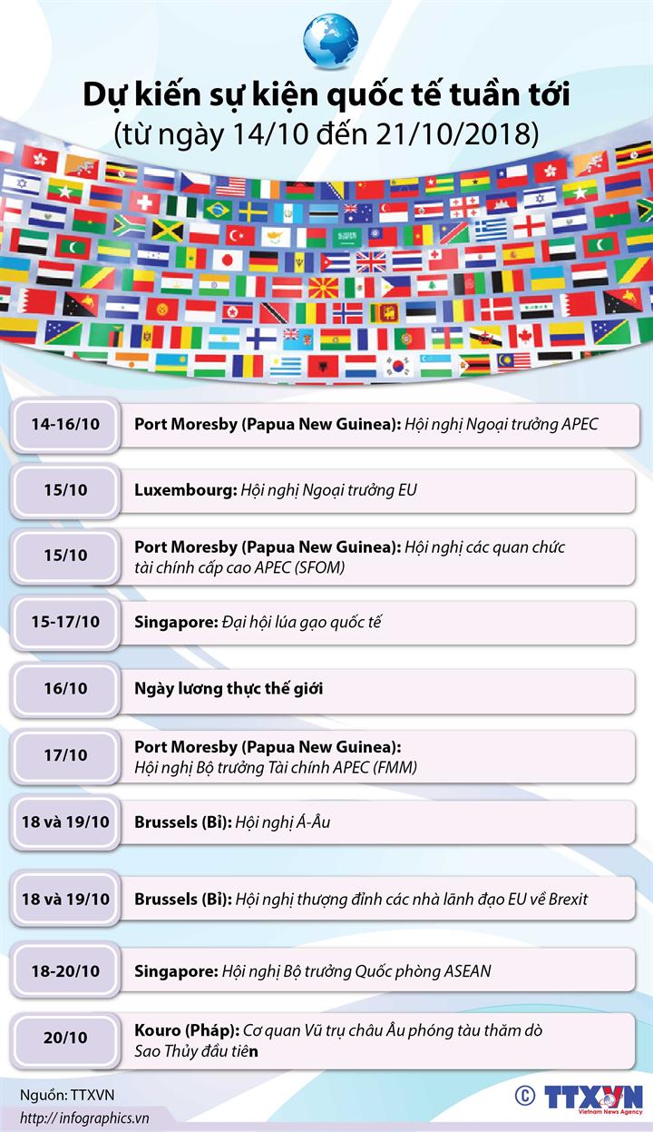 Dự kiến sự kiện quốc tế tuần tới  (từ ngày 14 đến 21/10/2018)